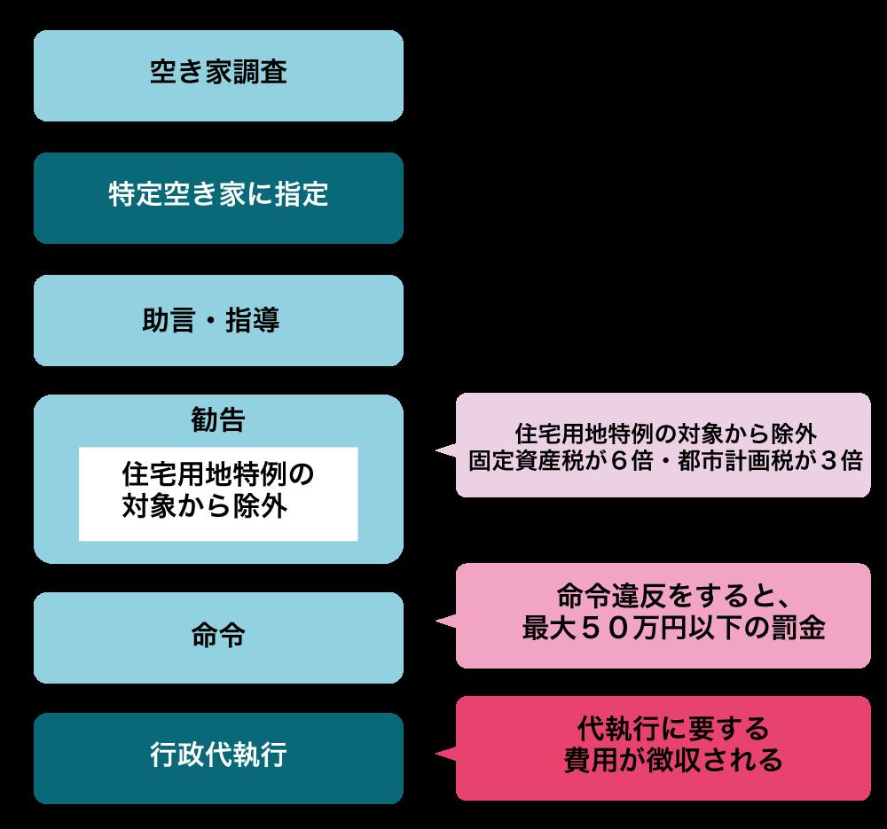 akiya_law